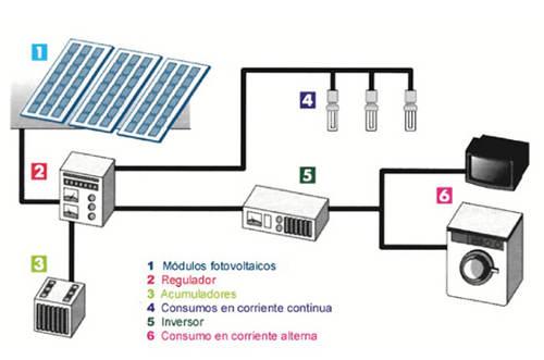 Como funciona una instalaci n fotovoltaica casera for Montar placas solares en casa